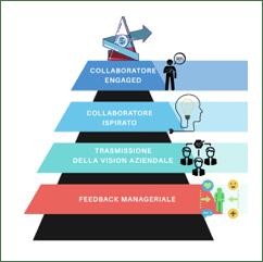 piramide del successo