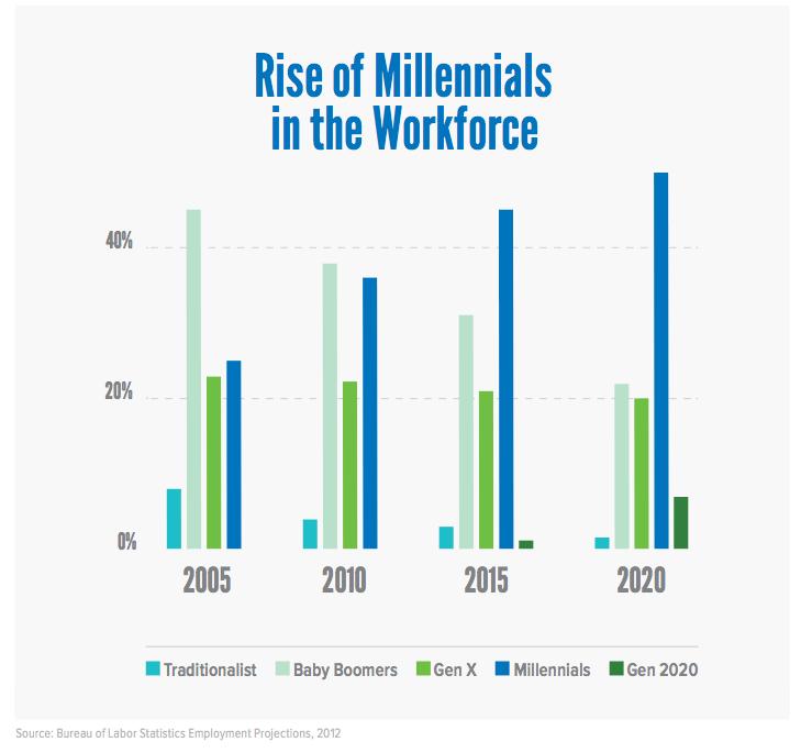 aumento dei Millennials nella forza lavoro