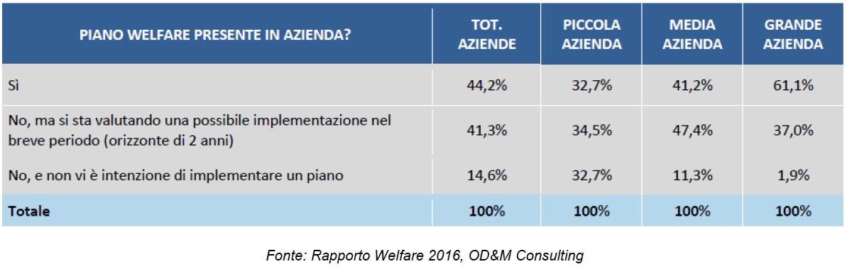 rapporto welfare 2016