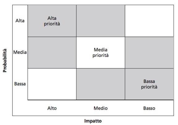 matrice-delle-priorita
