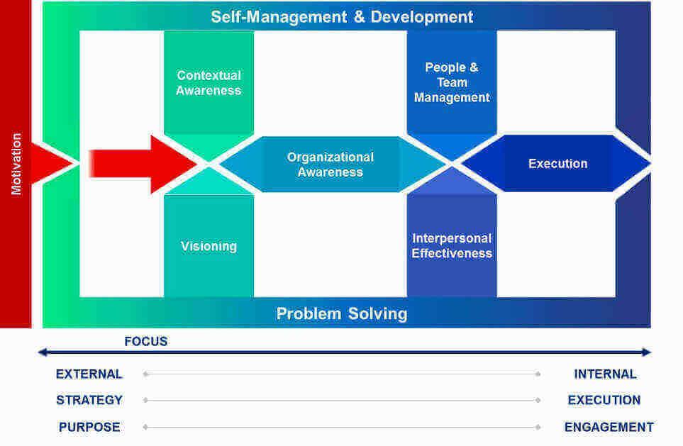 """Leadership DNA"""": un metodo innovativo per la valutazione delle competenze manageriali"""