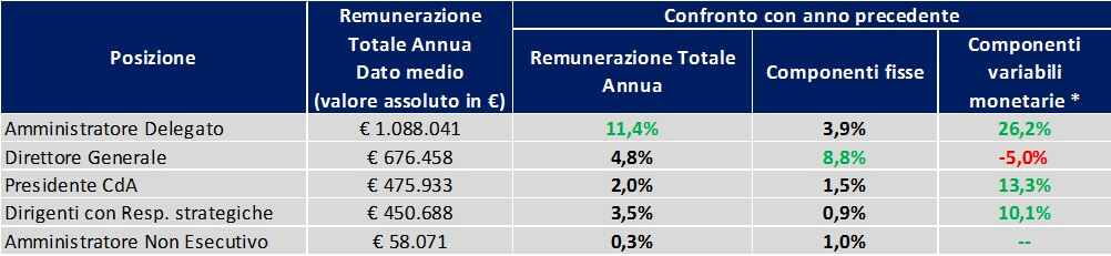 VII Rapporto Executive Compensation OD&M