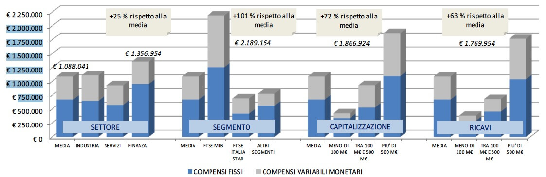 VII Rapporto Executive Compensation OD&M Consulting: