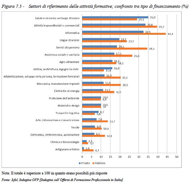 settori di riferimento delle attività formative