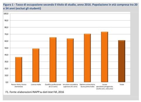 Gli effetti dell'istruzione terziaria sul mercato del lavoro