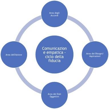 Comunicazione Empatica: ciclo della fiducia