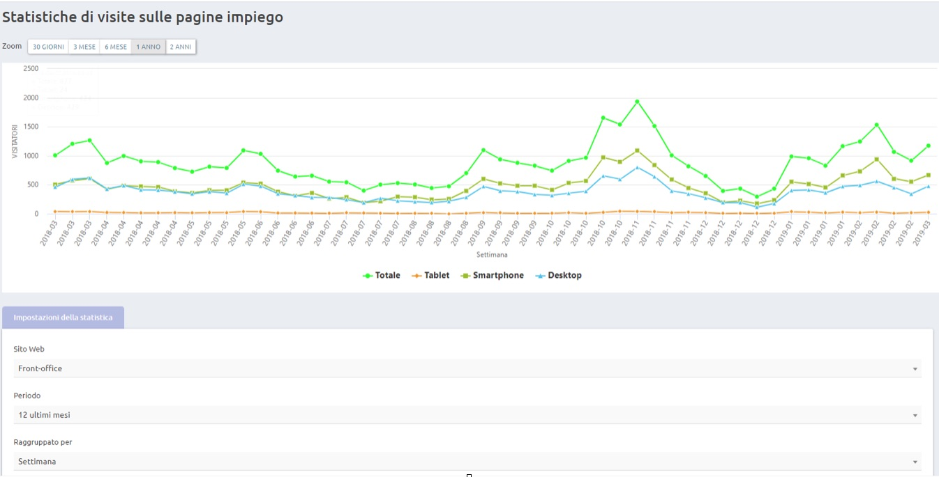 Statistiche sulle visite alla pagina carriera / visualizzazione degli annunci e numero di candidature