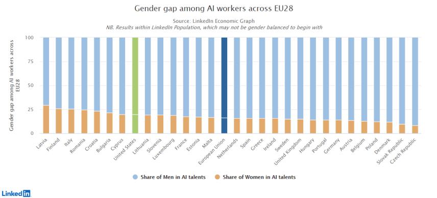 Le figure femminili nel campo delle Intelligenze Artificiali. Italia in controtendenza