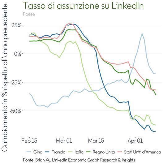 tasso di assunzione di linkedin