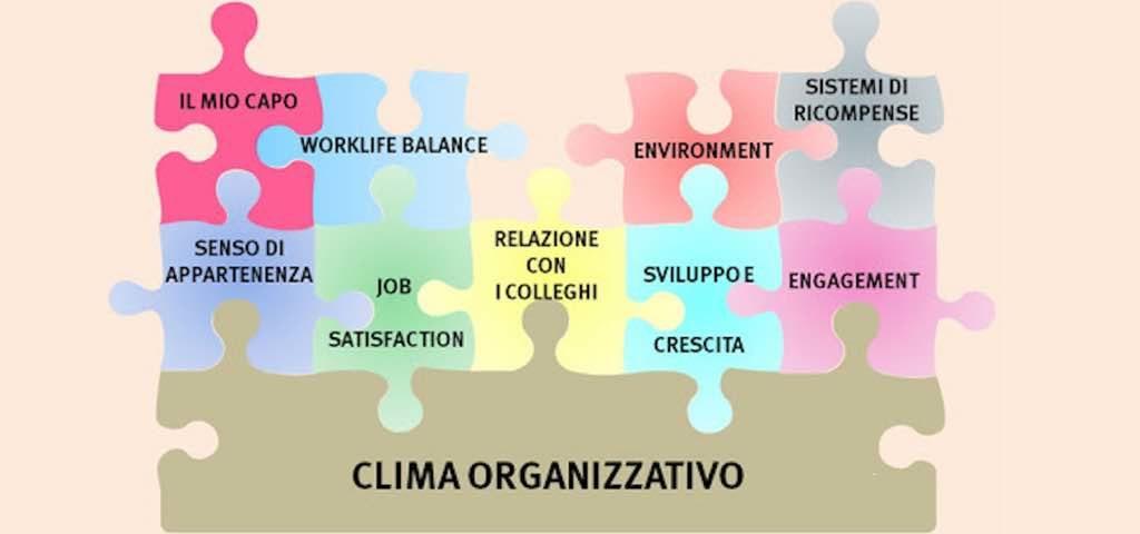 analisi clima organizzativo