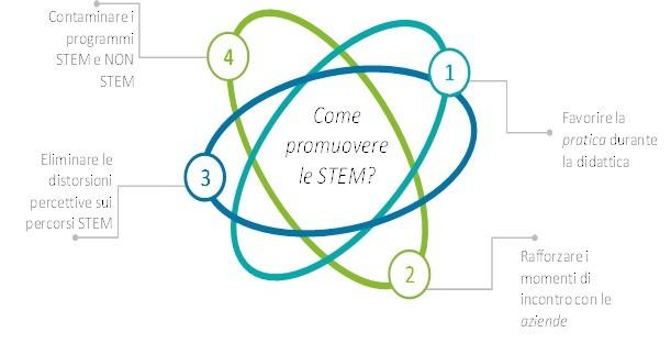 come promuovere STEM