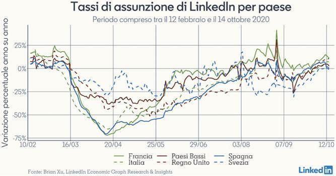 Tassi di assunzione LinkedIn per paese
