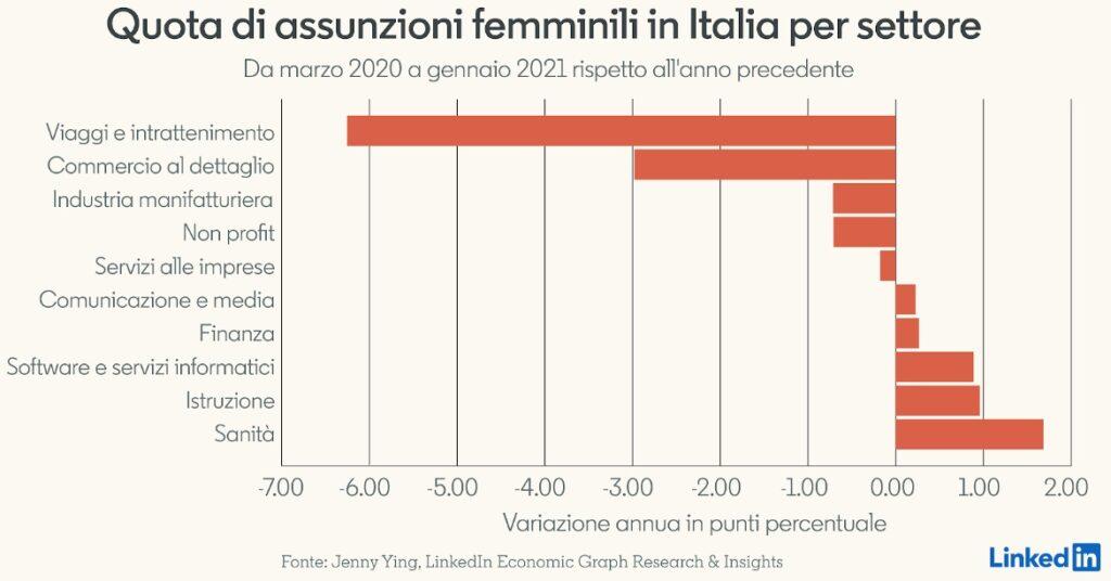 Quota di assunzioni femminili in Italia per settore