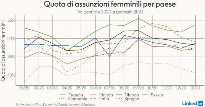 Quota assunzioni femminili per paese